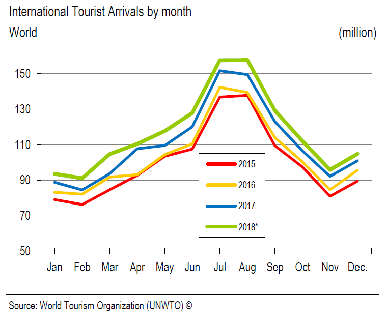 UNWTO BAROMETER ARRIVALS 2018.PNG