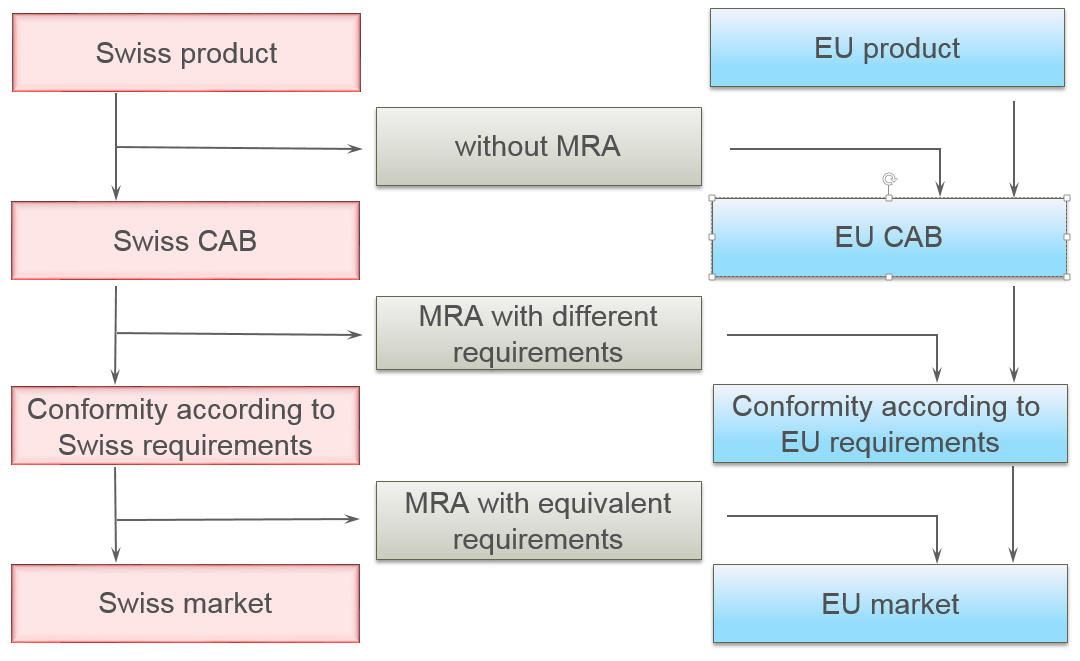 International Agreements Mutual Recognition Agreements Mra