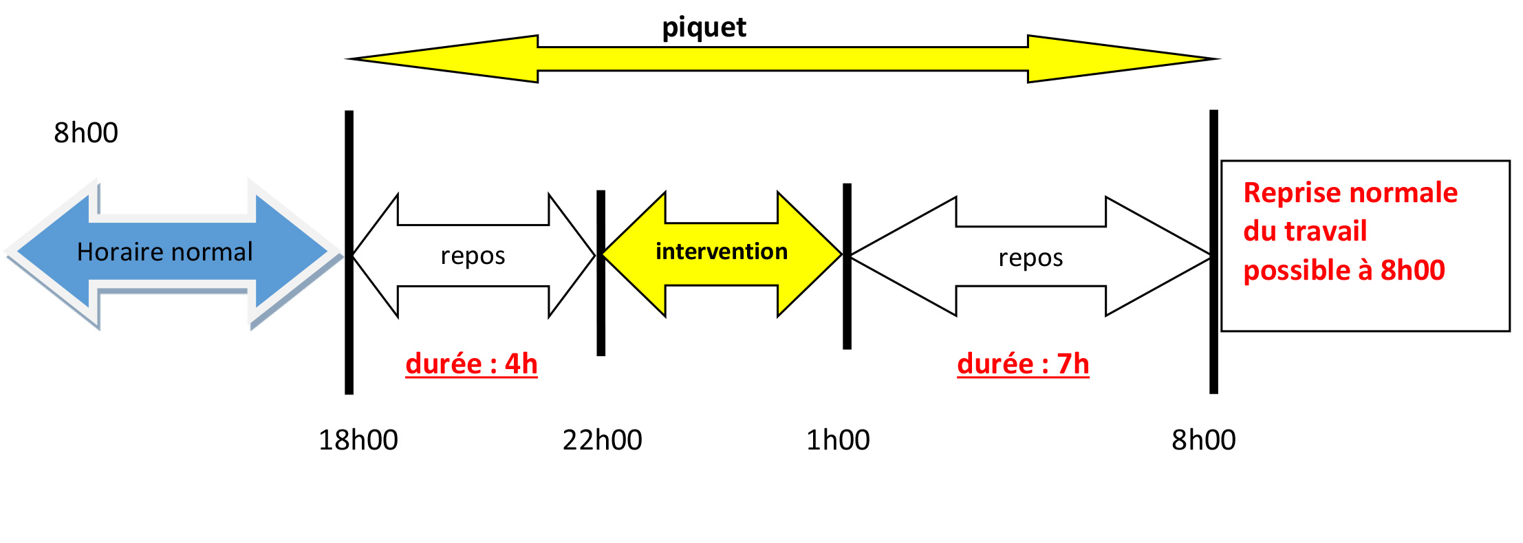 Service De Piquet
