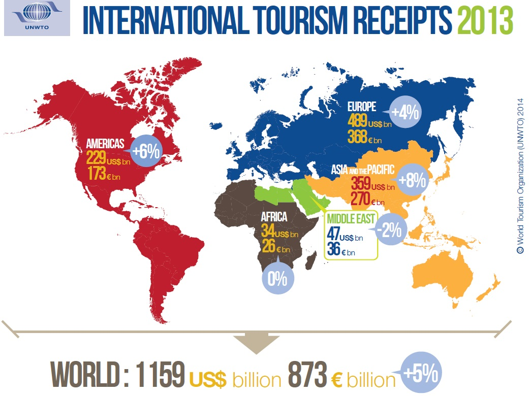 International+Tourism+Receipts+in+2013