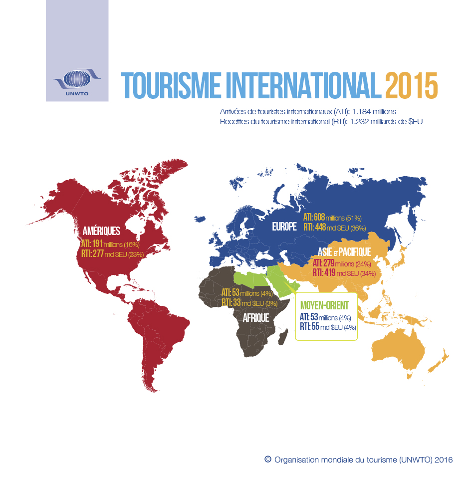 arrivées de touristes internationaux 2015